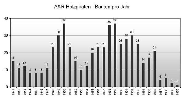 A&R_Baujahre_grau_600x324